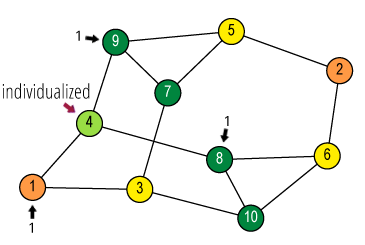 Individualize vertex 4 (green) and count its neighbours