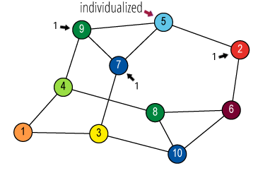 Individualize vertex 5 (cyan) and count its neighbours
