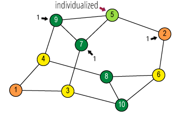 Individualize vertex 5 (green) and count its neighbours