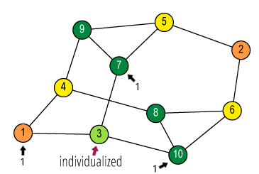 Individualize vertex 3 (green) and count its neighbours