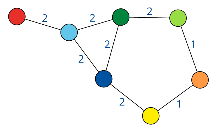 Quotient graph of (A) [and (B)]
