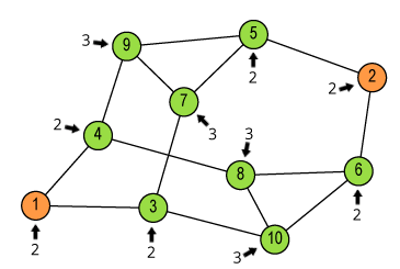 Count neighbours of green vertices