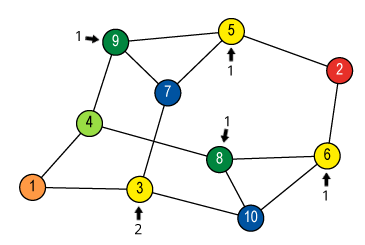 Count neighbours of blue vertices