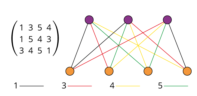 Matrix Isomorphism